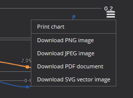 Chart context menu for exporting options