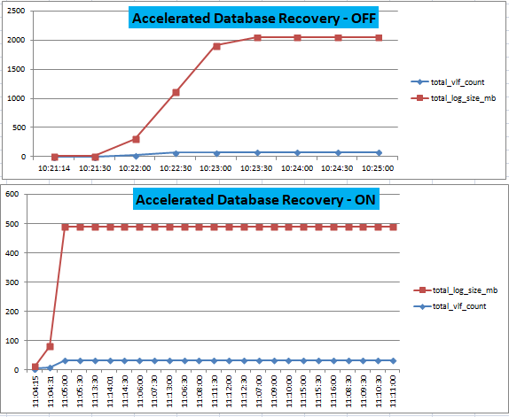 comparison on transaction log growth between Accelerated Database Recovery feature On and Off.