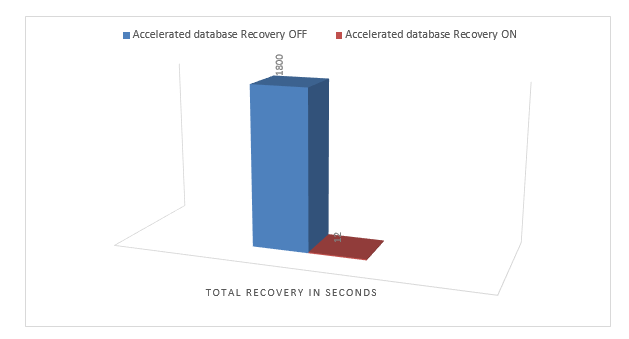 database recovery time difference using Accelerated Database Recovery