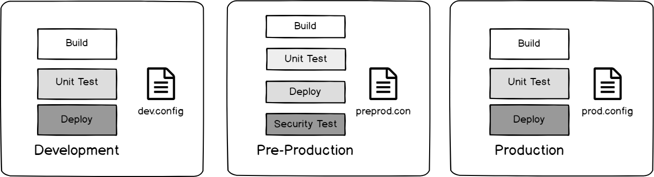DevSecOps : Our build and deploy design for our each of our three environments