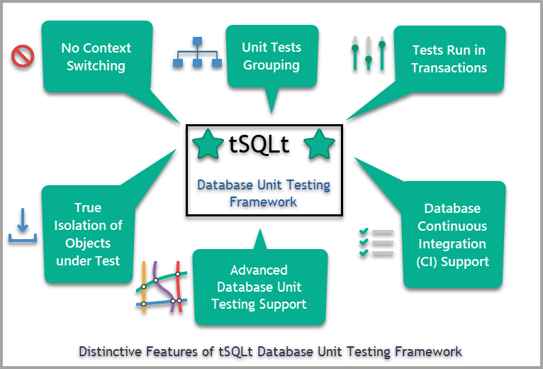 SQL developer unit testing - Distinctive features of tSQLt SQL unit testing Framework