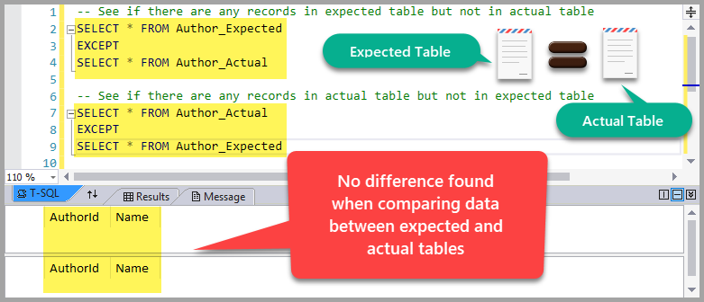 SQL developer unit testing - No difference found when comparing data between expected and actual tables