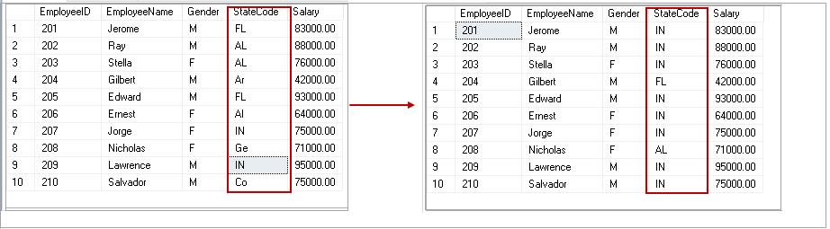 CASE statement in SQL