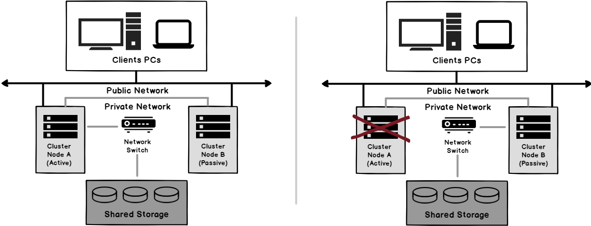 SQL Server Always on Failover Cluster topography