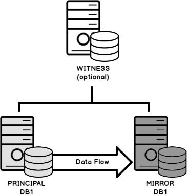 SQL Server database mirroring topography