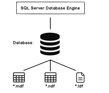 SQL Server Databases architecture