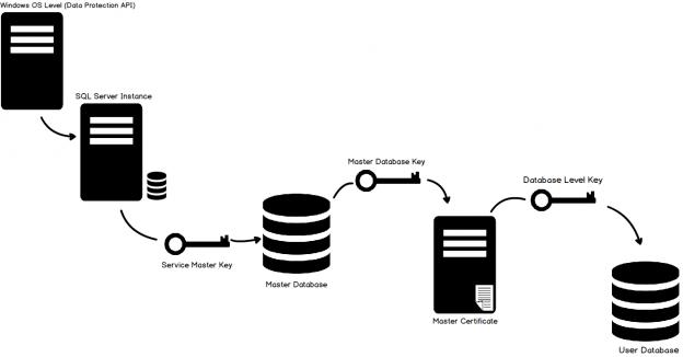 SQL Server FILESTREAM - TDE hierarchy