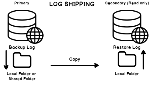 SQL Server log shipping topography