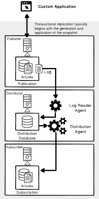 SQL Server Transactional replication components and data flow