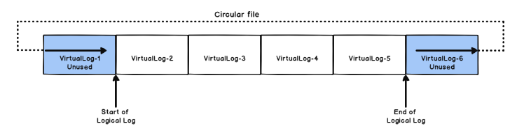 transaction log file architecture