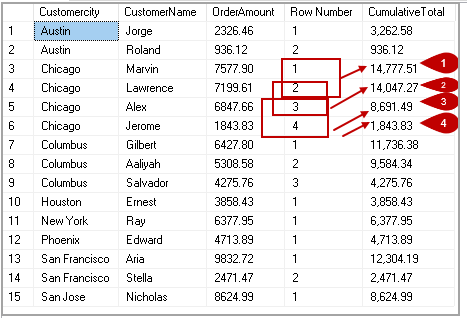 Cumulative average value examples