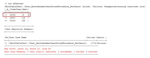 SQL Unit testing - tSQLt framework test result