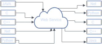 How Web service task communicate with applications?