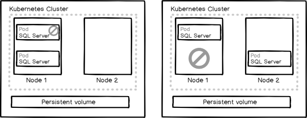 Pod and node failover in Kubernetes cluster