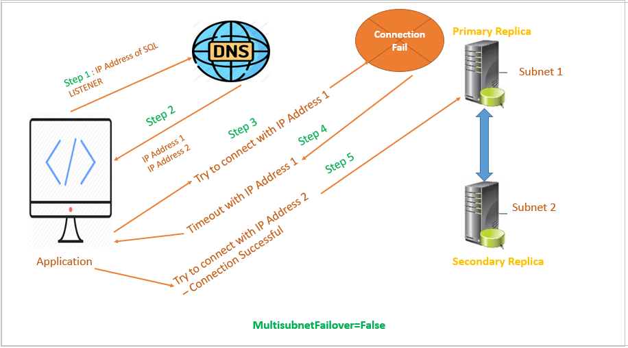 SQL Always On - MultiSubnetFailover=True  configuration