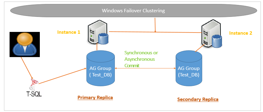 SQL Server Always On Availability Groups Example