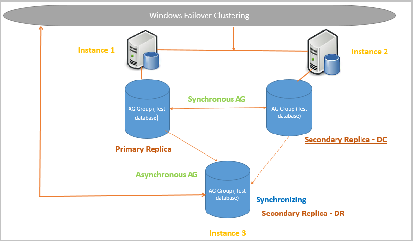 SQL Server Always On Availability groups  Windows failover clustering