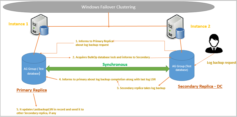 SQL Server Always On Availability groups Windows failover clustering on the secondary replica