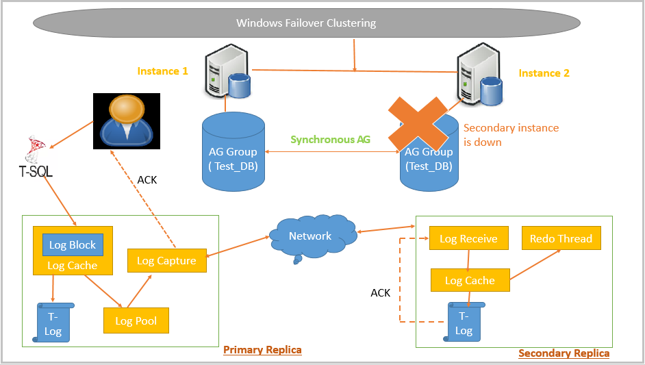 SQL Server Always On Availability Groups - Windows Failover Clustering
