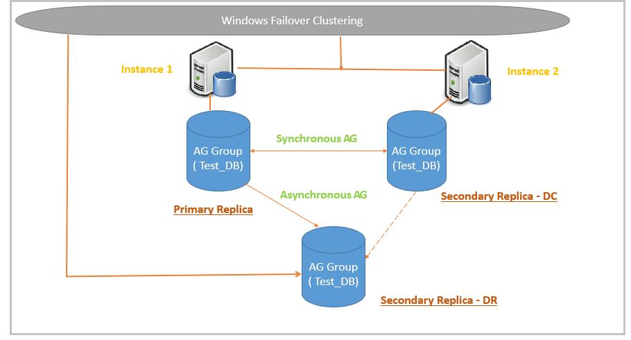 SQL Server Always On Availability Group Data Resynchronization