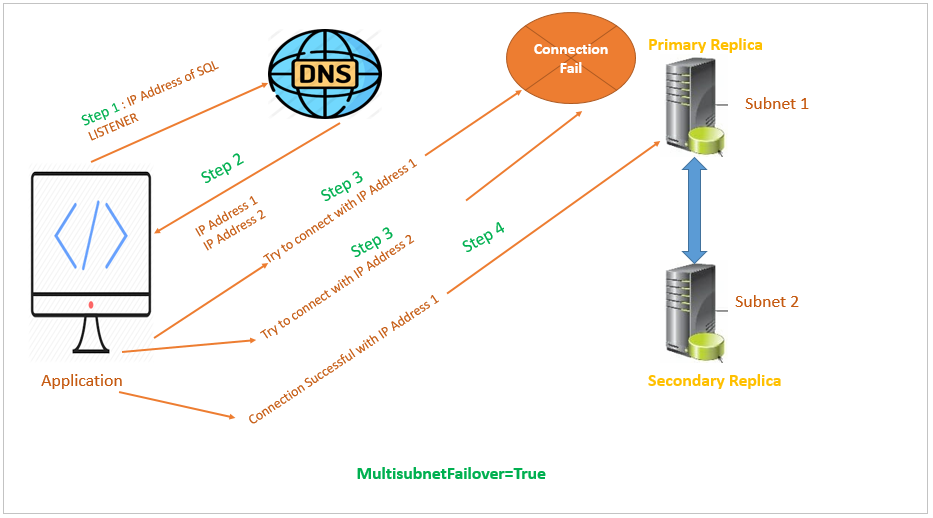 SQL Server - Specifying MultiSubnetFailover in ODBC Connection