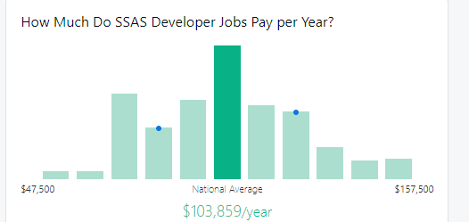 SSAS intervie questions to get a high paying job