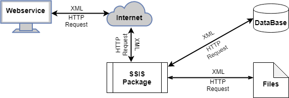 SSIS web service task