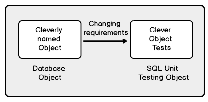 Naming SQL unit testing object to adopt to the requirements changing over the time.