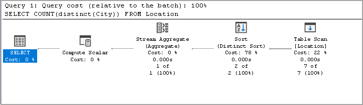 Actual Execution Plan of SQL Count distinct