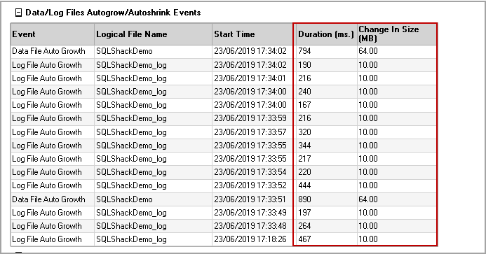 Data and log file events