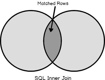 Venn diagram representation of SQL Inner Join.