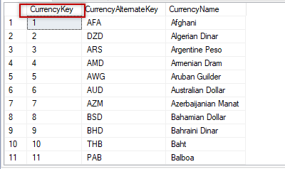 Data in the dimcurrency table