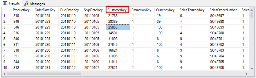 Data in the factinernetsales table