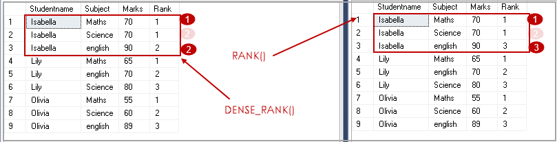 difference between RANK() and DENSE_RANK() functions