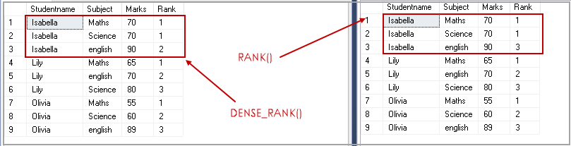 difference between RANK() and DENSE_RANK()