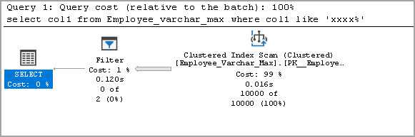 Execution plan for varchar(max) data type