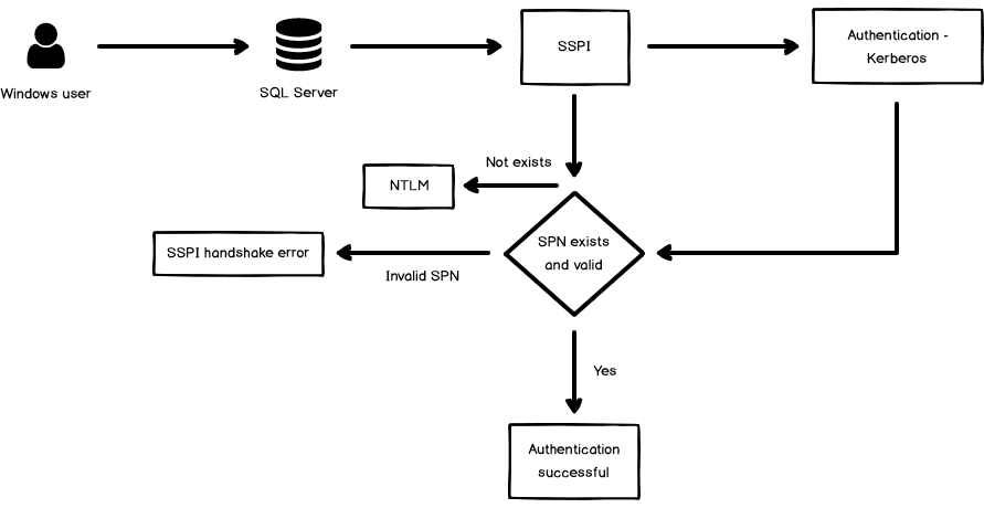 High-level overview of the Service Principal Name (SPN) connection process