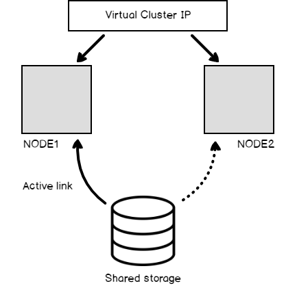 how to configure san less sql server clusters in aws ec2 Cluster Quorum