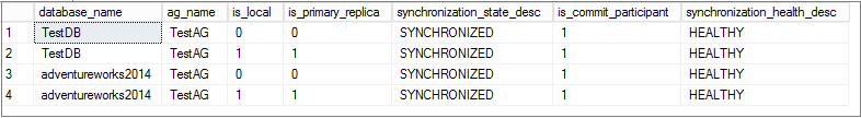 SQL Server Always On Availability Group synchronization status
