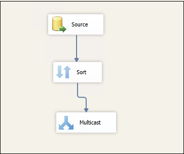 Add a SQL Multicast Transformation from the SSIS toolbox
