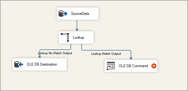 Create an SSIS package for SSIS Lookup Transformation for Condition 3