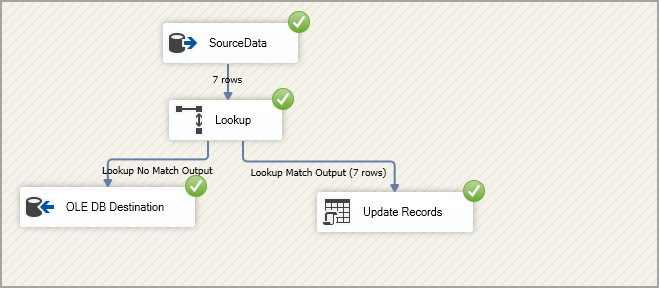 Execute the SSIS package and verify output