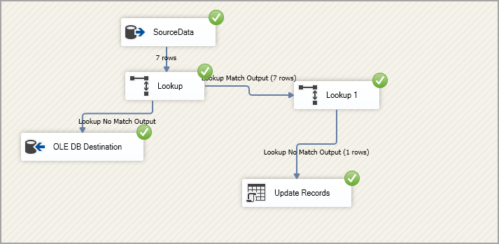 Execute the SSIS package and verify results