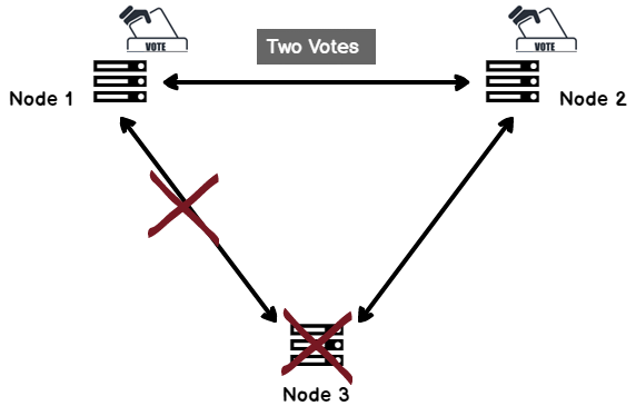 Node majority configuration