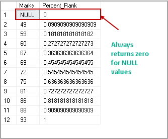 PERCENT_RANK function with NULL values
