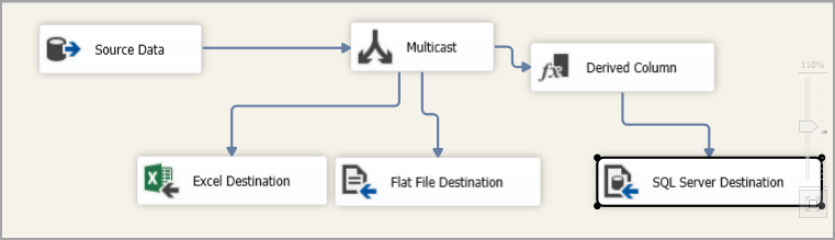 SSIS package with Multicast and Derived column