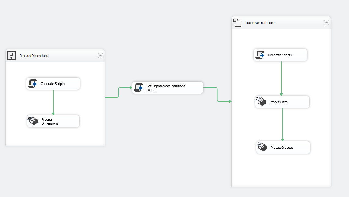 This image is a screenshot of SSIS package control flow