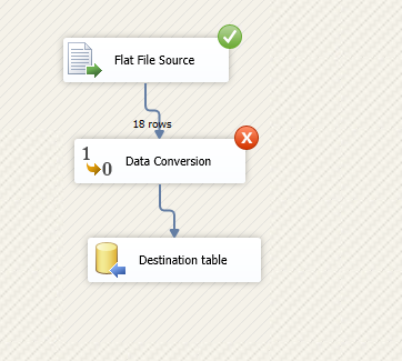 An overview of Error Handling in SSIS packages