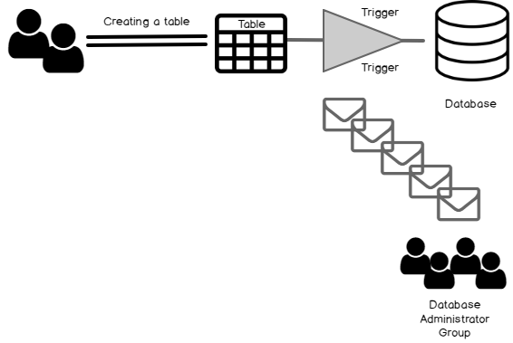 How DDL trigger works over database?