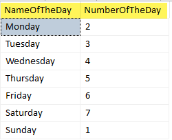List of name and number of the week day